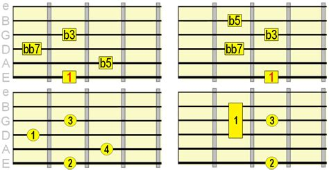Diminished Guitar Chords - How & When to Play
