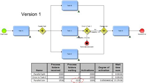Best Practices/Guidelines for BPMN and ARIS Simulation