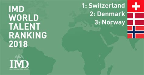 Switzerland leads the 5th consecutive edition of the IMD