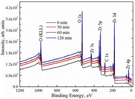 Materials | Free Full-Text | Influence of Post-UV/Ozone