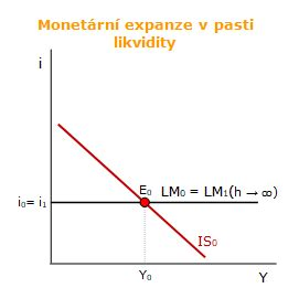Model IS-LM: past likvidity